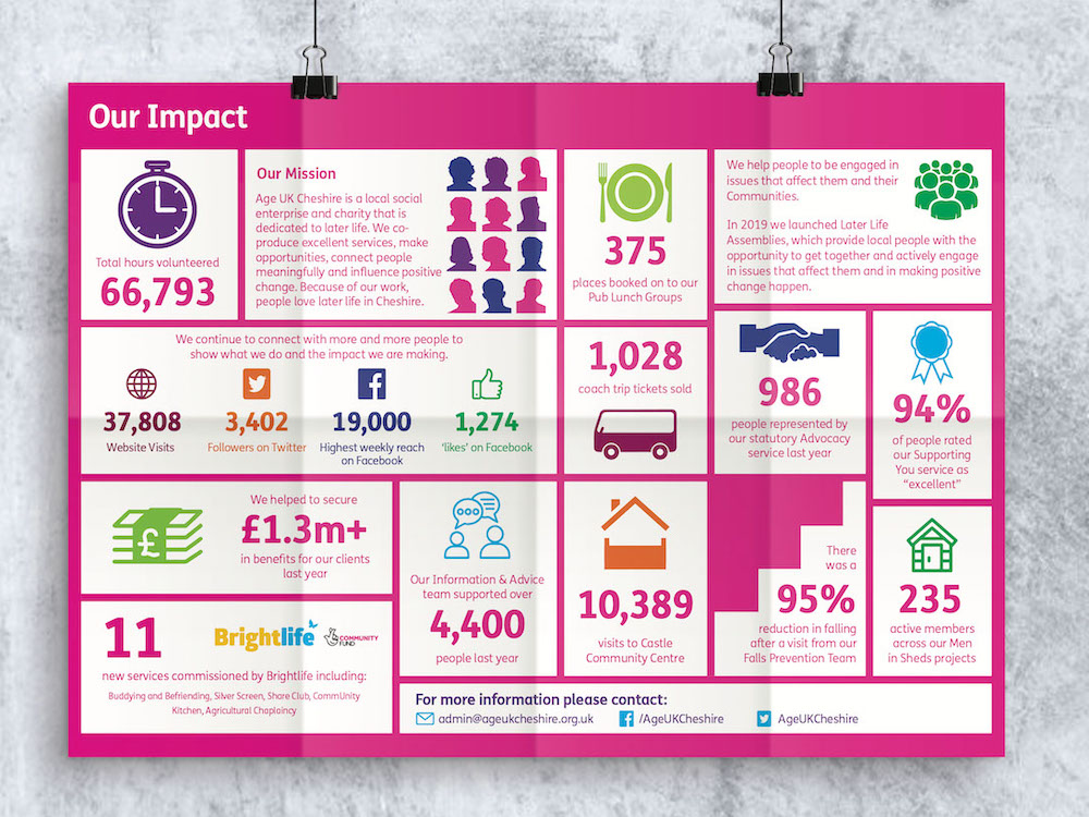 mock up of info graphic poster for Age Uk